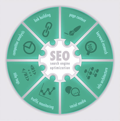 Make your website work for you with SEO